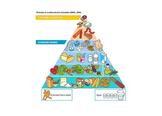 Spain's food pyramid...interesting!  :)