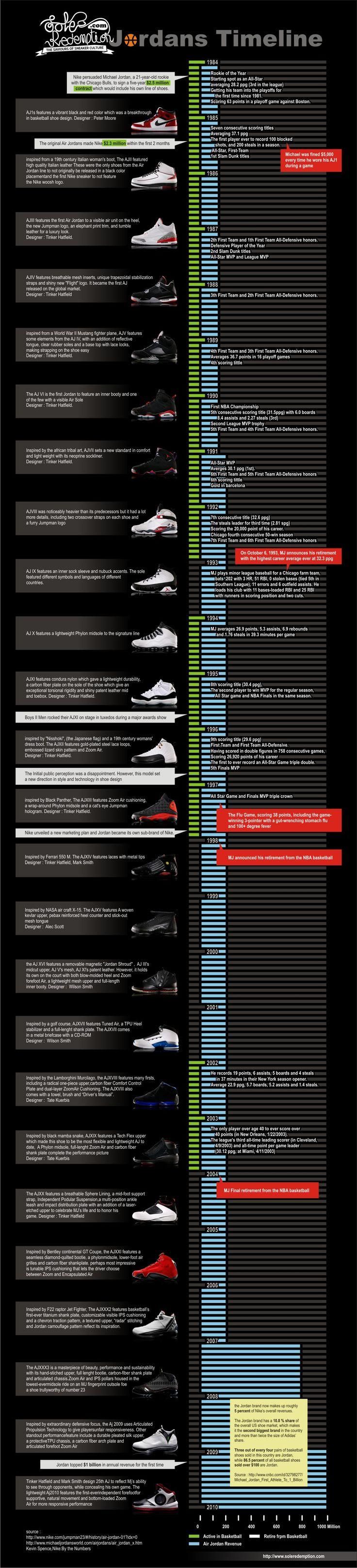 Complete Air Jordans Timeline (w/ Pics)