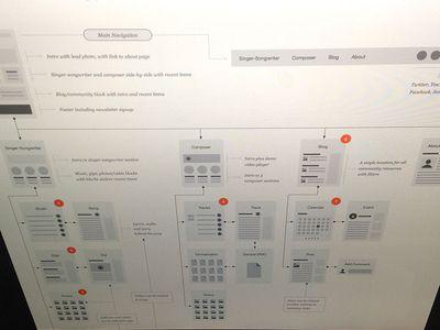 More Flowchart #design #ux #ui #prototype #sitemap