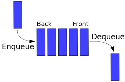 C program code for queue data structure