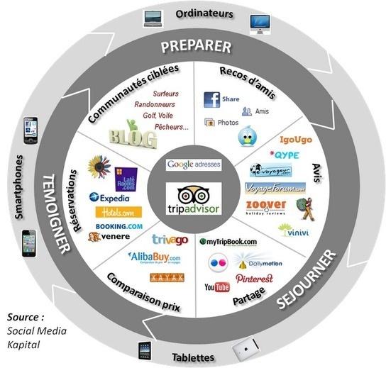 Strategie dei Social Media...: Panorama de l'e-tourisme 2012 (in francese)