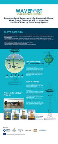Waveport project infography