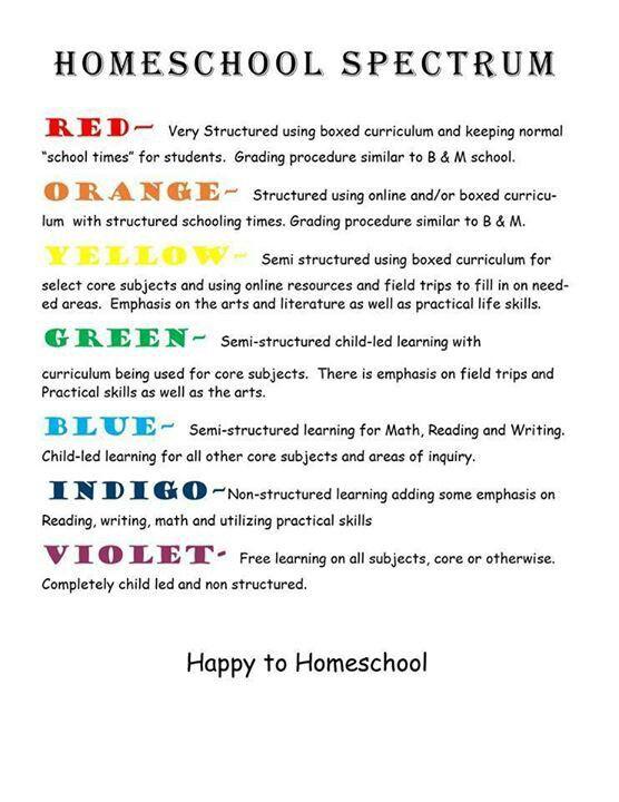 Spectrum Of Homeschooling Styles