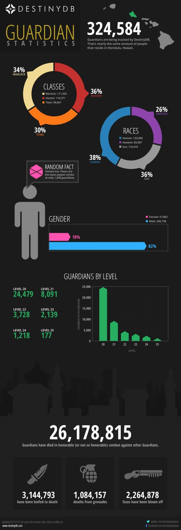 An Infographic full of astounding numbers from the game destiny