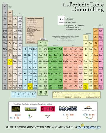 The Periodic Table of Storytelling | This amazing graphic takes some of the thousands of tropes (conventions and devices found within creative works) from the TV Tropes wiki and sets them out in a very creative way. As one commenter said 'Although very tongue-in-cheek and humor-oriented, this piece does indeed breakdown the many elements in storytelling, both modern and ancient, and most likely future too.'