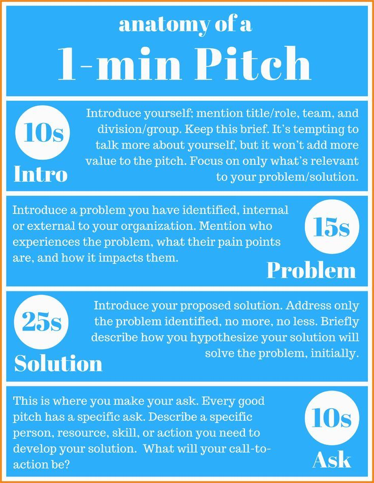 Anatomy Of An Elevator Pitch In 2020 Elevator Pitch Examples Project Management Pitch