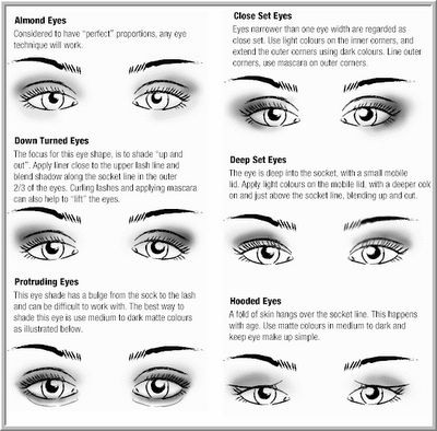 How To Apply Eye Shadow For Different Eye Shapes...