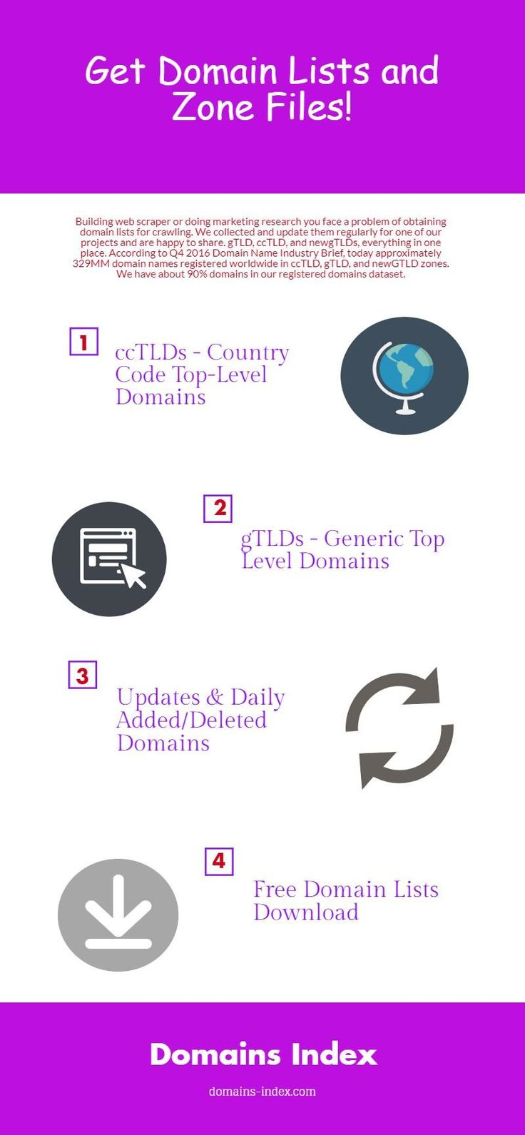 Get Domain Lists and Zone Files !  Building web scraper or doing marketing research you face a problem of obtaining domain lists for crawling. We collected and update them regularly for one of our projects and are happy to share. gTLD, ccTLD, and newgTLDs, everything in one place. According to Q4 2016 Domain Name Industry Brief, today approximately 329MM domain names registered worldwide in ccTLD, gTLD, and newGTLD zones. We have about 90% domains in our registered domains dataset.