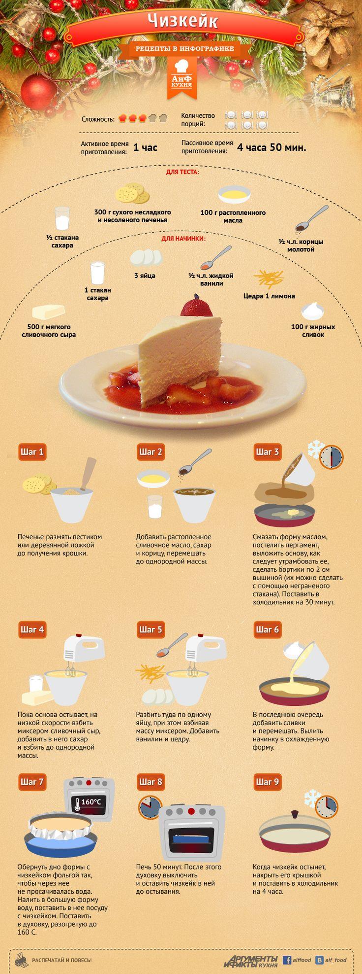рецепты в инфографике - Самое интересное в блогах