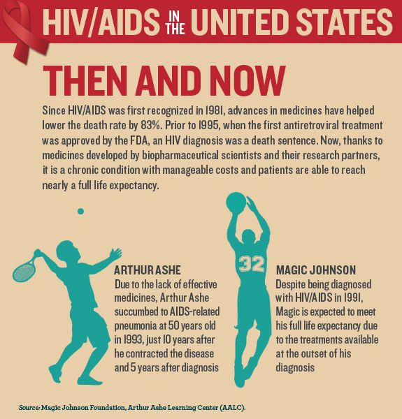 25+ best ideas about Hiv aids on Pinterest | Aids ...