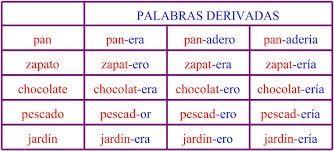 Palabras derivativas