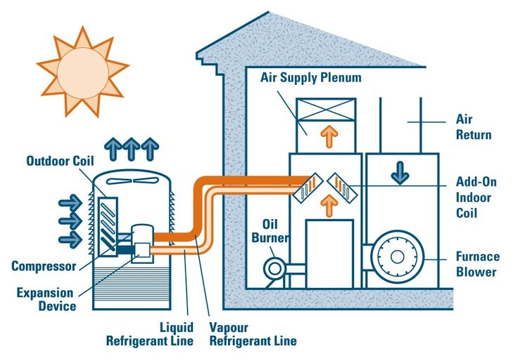 How To Central Air Conditioning Installation ~ http://lovelybuilding.com/central-air-conditioning-installation-for-your-house/