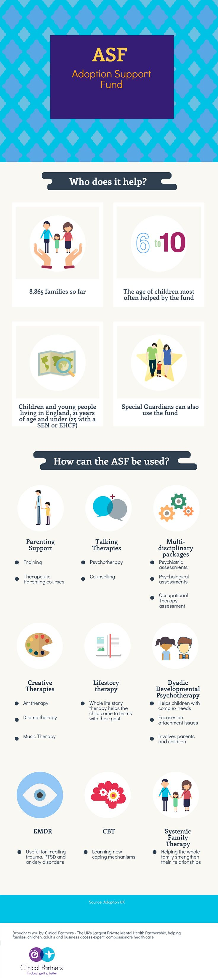 The Adoption Support Fund is a Government funded resource that is helping thousands of adopted children and their families living in England. Find out more here - https://www.clinical-partners.co.uk/child-adolescents/adoption-support-fund #adoptionsupport