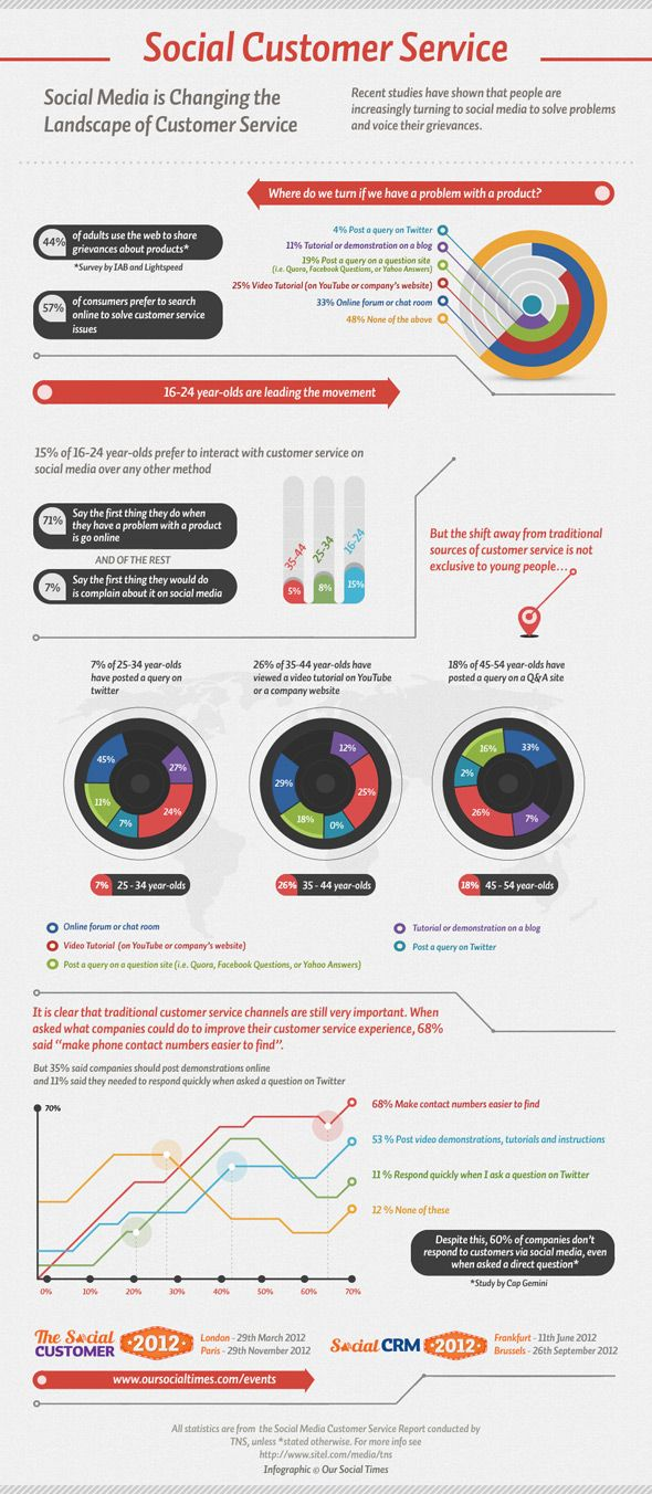 Social Customer Service #infographic #socialmedia #in