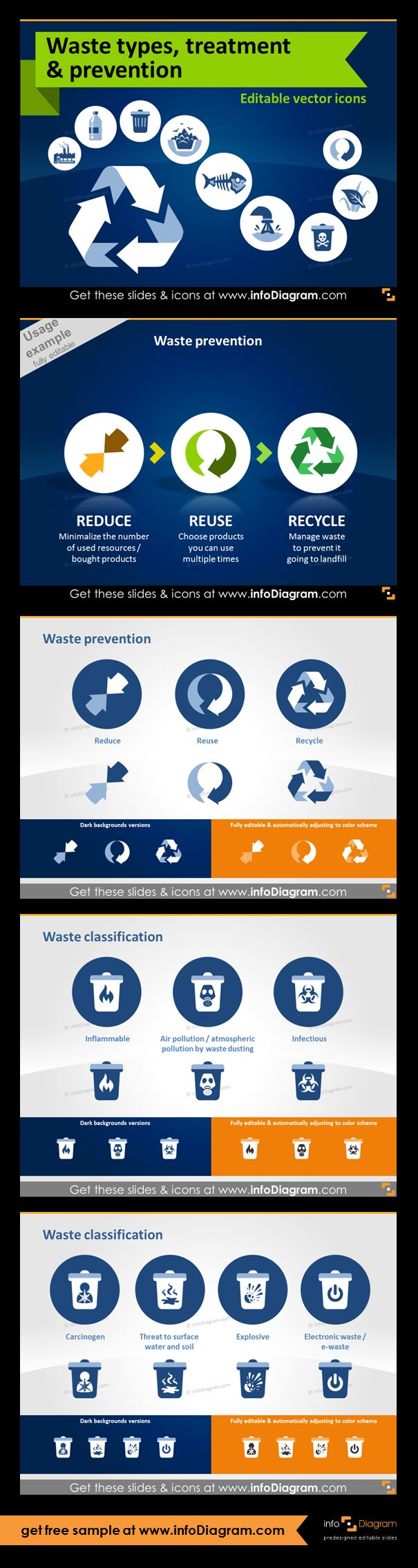Waste and Ecology icons and visuals for waste industry presentations. Format: fully editable vector shapes in PowerPoint (color, filling, size - no quality loss when zoomed). Waste prevention diagram. Waste preventing and waste management: Reduce, Reuse, Recycle. Waste classification: Inflammable, Air pollution / atmospheric pollution by waste dusting, threat to surface water and soil, electronic waste / e-waste Types of hazards: Infectious, Carcinogen, Explosive.