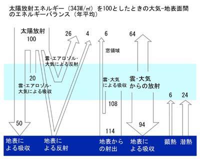§3.二酸化炭素地球温暖化説