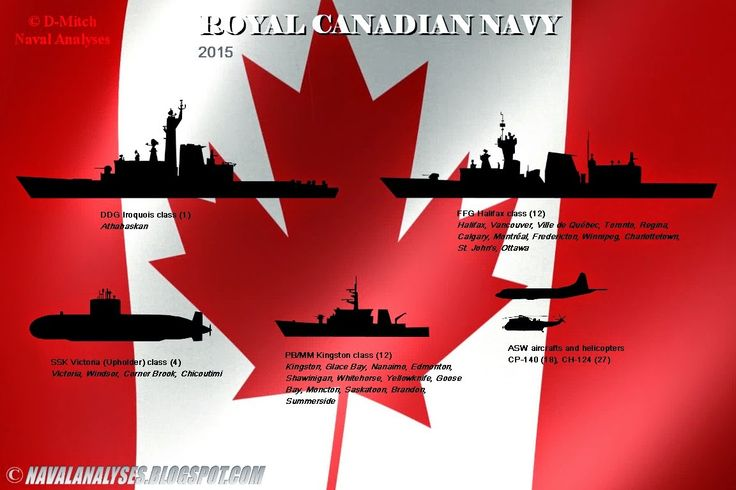 Naval Analyses: FLEETS #9: Royal Australian Navy, Belgian Navy and Royal Canadian Navy in 2015