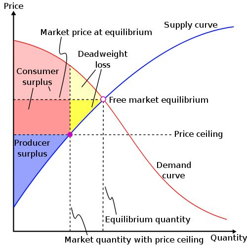 price equilibrium subsidies The government provides subsidies to bicycle producers, and physical fitness increases in popularity nationwide what will the effect be upon the equilibrium price and quantity if supply and demand change by equal magnitudes.