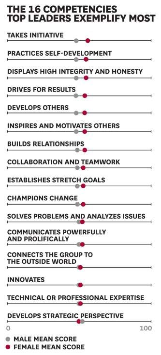 85 best Management images on Pinterest Personal development, Human