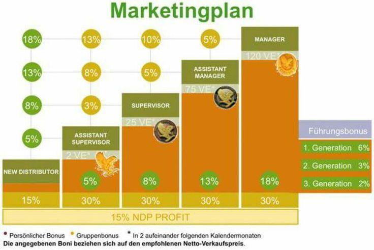 The Simplest marketing plan....the best compensation plan. www.fitnfortune.flp.com