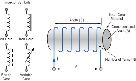 Inductors are formed with wire tightly wrapped around a solid central core which can be either a straight cylindrical rod or a continuous loop or ring to concentrate their magnetic flux. Description from i5page.com. I searched for this on bing.com/images