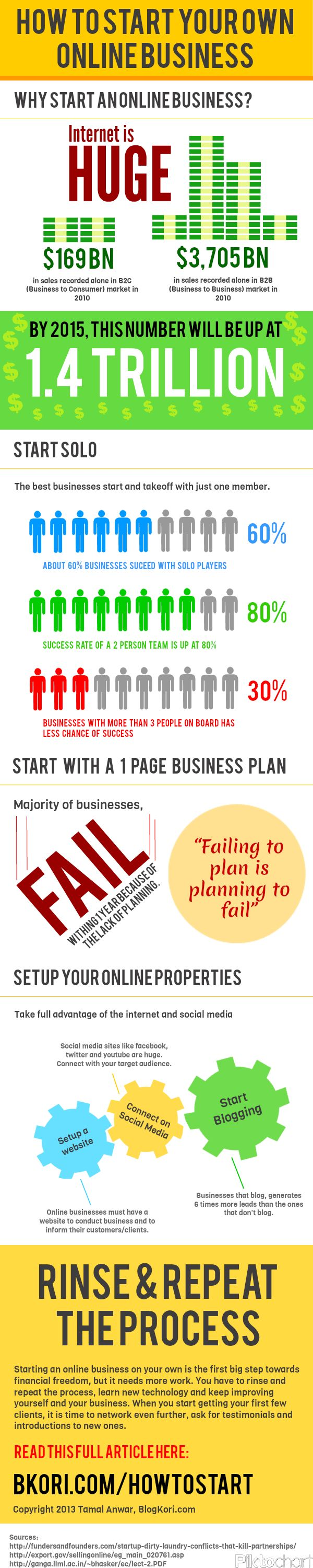 How to Start Your Own Online Business in 2013 (Infographic)