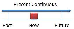 presente continuo