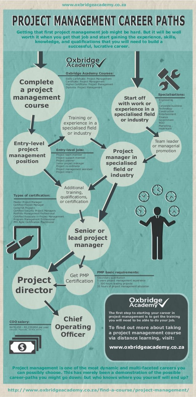Project Management Career Paths - by Oxbridge Academy (www.oxbridgeacademy.co.za)