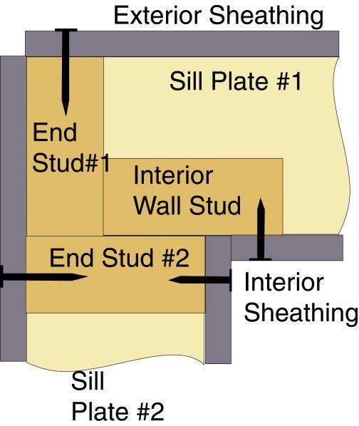 pared - Wood Framing Basics