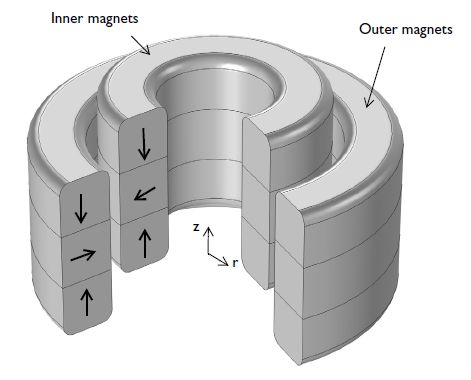 magnetic levitation bearing - Google Search