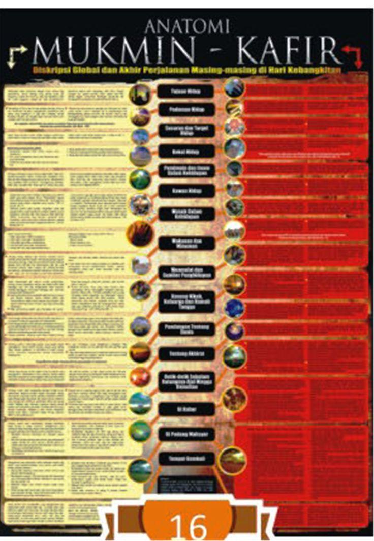 Seri Ensiklopedia Islam. Anatomi Mukmin - Kafir.     Deskripsi Global dan Akhir Perjalanan Masing-masing di Hari Kebangkitan.