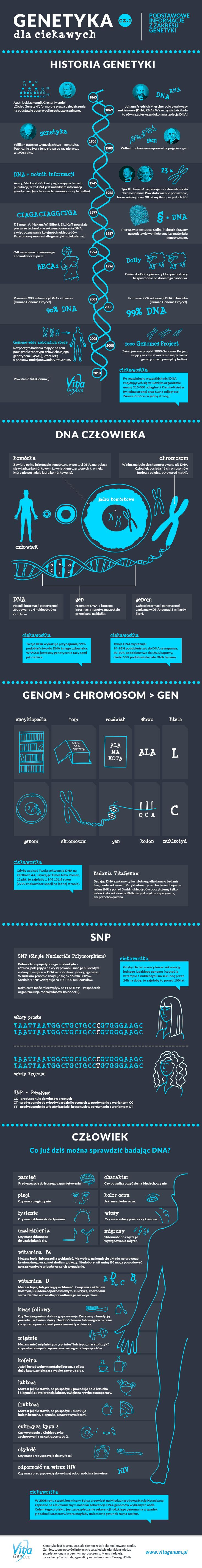 Getetyka  i  DNA #genetic #DNA #infographic