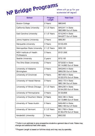 65 best Nursing Advanced Practice images on Pinterest Career - 2 1 degree