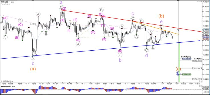 GBP/USD Builds Classic Contracting Triangle Chart Pattern  - Your capital is at risk