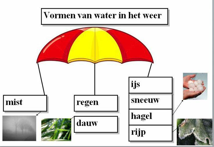 Weer-water
