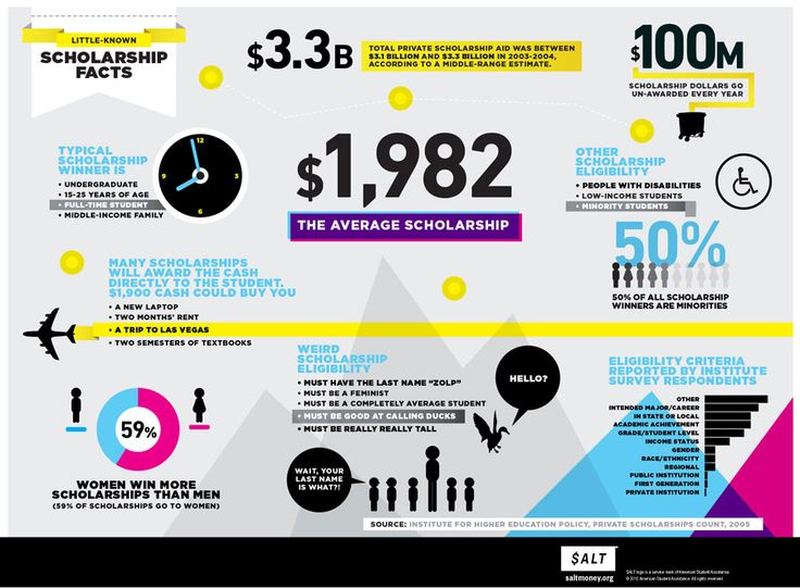 108 best Infographics images on Pinterest Info graphics - new 10 personal statement for scholarship