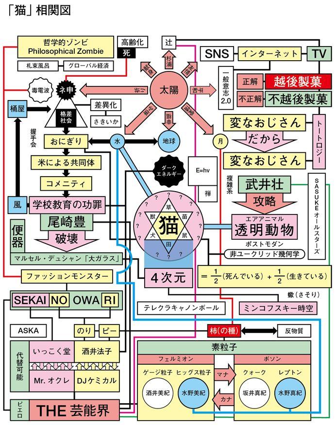 今月のハイパー企画書(5)「猫(1)」 by よシまるシン - DMM.make // シニフィエ、シニフィアンの連関と脱線?言葉遊びとロジック遊び、連想ゲーム的