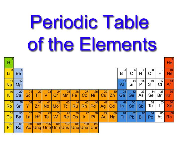 gcse periodic table as credited to dmitri mendeleev - Periodic Table Bbc