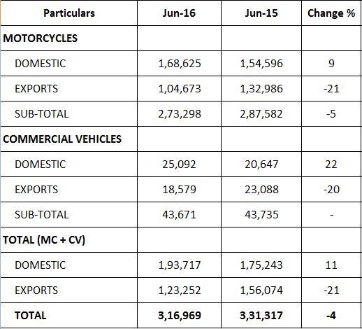 NEW DELHI: indische zwei Wheeler Hersteller Bajaj Auto hat angekündigt, seine Verkaufsleistung für den Monat Juni 2016. Das Unternehmen verkauft ins... #Vertriebsleistung #Export #Nutzfahrzeuge #BajajAuto