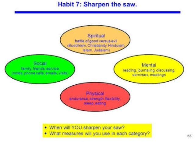 48 best 7 Habits images on Pinterest | 7 habits, Covey habits and ...