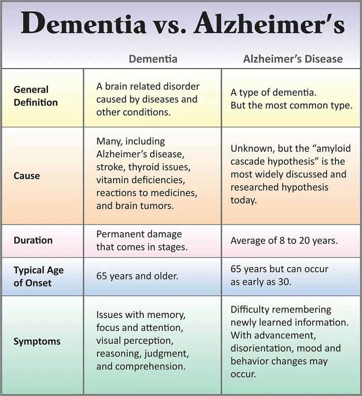 243 best Care - Dementia images on Pinterest