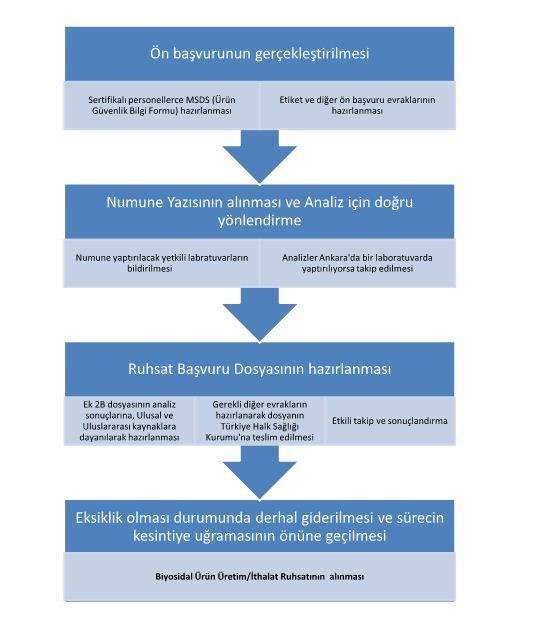 Biyosidal Danışmanlığı - Emr Danışmanlık | Biyosidal Danışmanlık | Biyosidal Danışmanlığı http://emrdanismanlik.com/biyosidal-danismanligi-biyosidal-danismanlik/