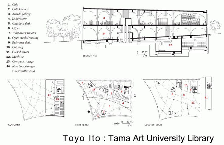 Tama Art University Library | Toyo Ito