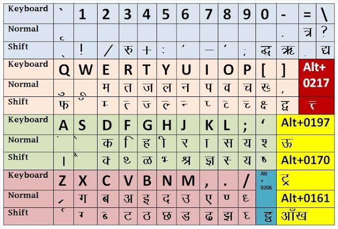 Hindi Keyboard For Windows 7 free download
