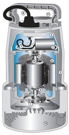 has tips on basement pumphandy - Watchdog Sump Pump