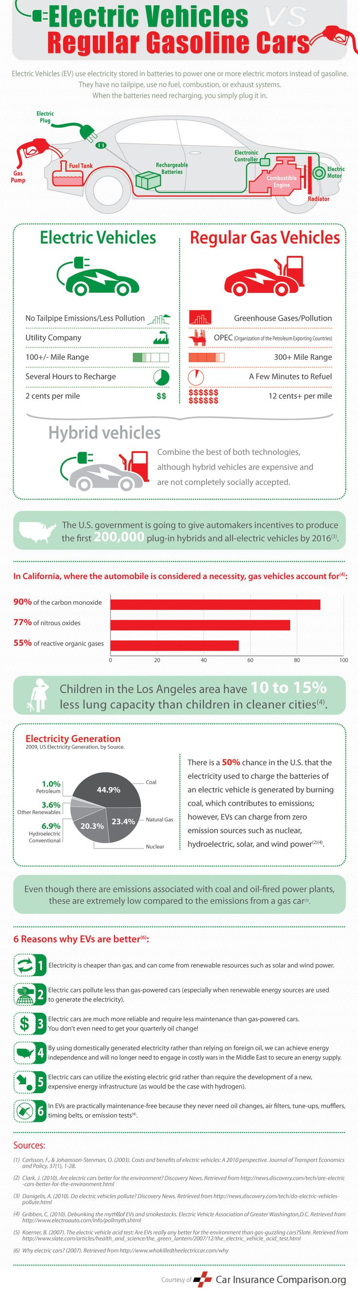 Electric Cars vs. Gas Cars. #infografia #infographic