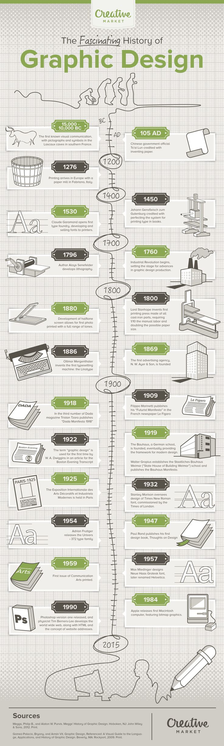On the Creative Market Blog - Infographic: The History of Graphic Design