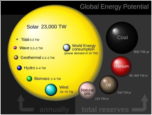 Image result for energy resources in india