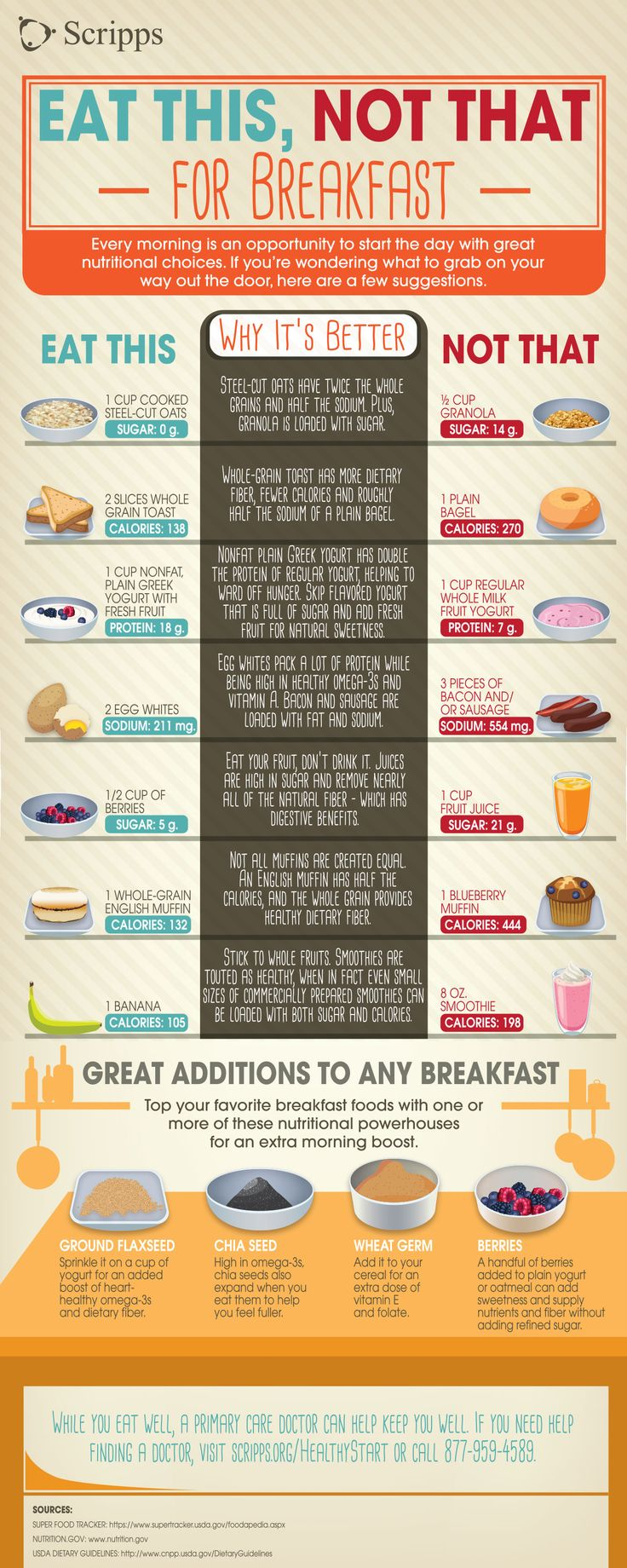 Learn what foods to swap in your breakfast for better health with this infographic from Scripps Health in San Diego.