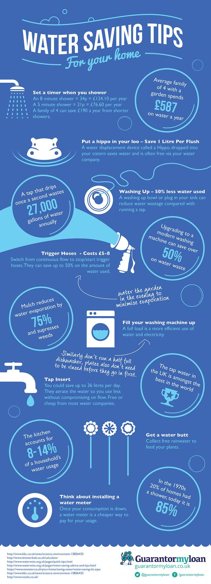 Water saving tips for your home. #infographic (More design inspiration at www.aldenchong.com)